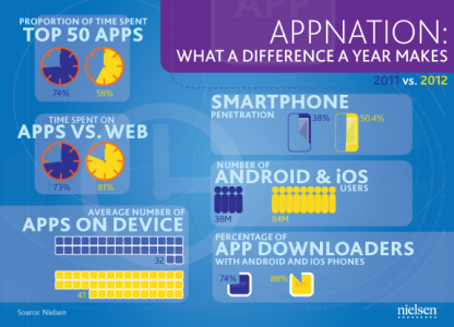 How popular are mobile apps among smartphone owners? A recent study finds out
