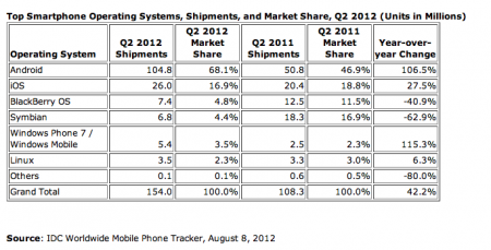 Android shipments grow 106.5% in one year to dominate smartphone market in Q2 2012, Apple follows behind