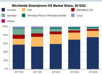 Android Dominates Smartphone Shipments in Third Quarter 2012, iOS Trails Behind