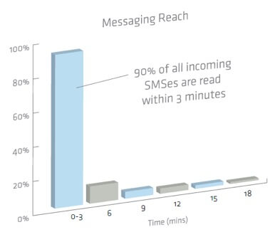 Messaging reach