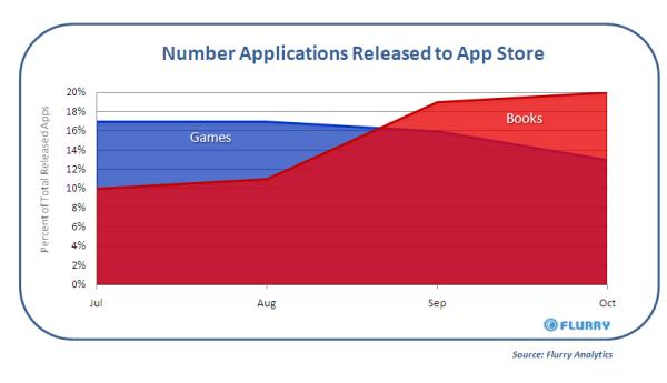 Flurry Iphone App Analysis