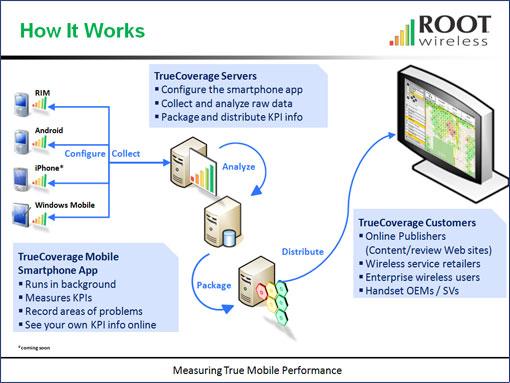 Root Wireless